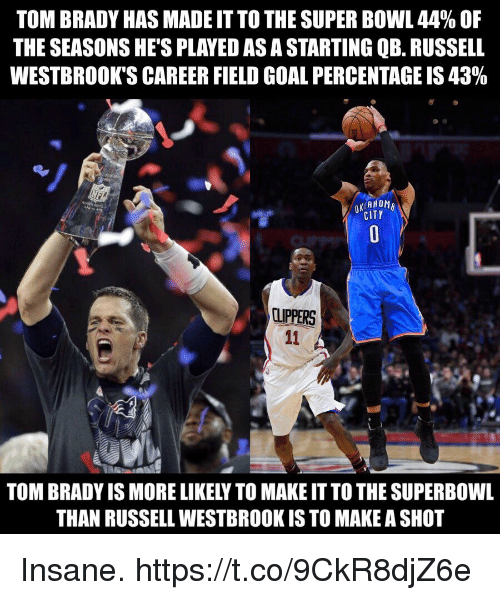 superbowls: TOM BRADY HAS MADE IT TO THE SUPER BOWL 44% OF  THE SEASONS HE'S PLAYED AS A STARTING QB. RUSSELL  WESTBROOK'S CAREER FIELD GOAL PERCENTAGE IS 43%  CITY  CUPPERS  TOM BRADY IS MORE LIKELY TO MAKE IT TO THE SUPERBOWL  THAN RUSSELL WESTBROOK IS TO MAKE A SHO Insane. https://t.co/9CkR8djZ6e