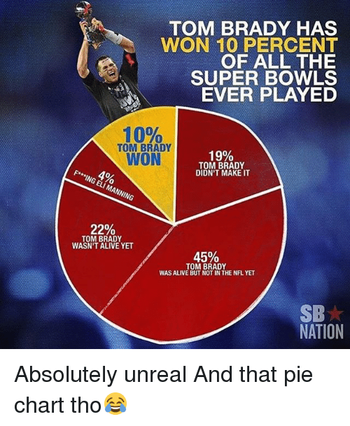 Unrealism: TOM BRADY HAS  WON 10 PERCENT  OF ALL THE  SUPER BOWLS  EVER PLAYED  10%  TOM BRADY  WON  19%  TOM BRADY  DIDN'T MAKE IT  F* ING ELI MANNING  22%  TOM BRADY  WASN'T ALIVE YET  45%  TOM BRADY  WAS ALIVE BUT NOT IN THE NFL YET  SB  NATION Absolutely unreal And that pie chart tho😂