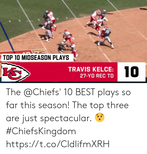 Memes, Best, and Chiefs: TOP 10 MIDSEASON PLAYS  10  TRAVIS KELCE:  27-YD REC TD The @Chiefs' 10 BEST plays so far this season!   The top three are just spectacular. 😯 #ChiefsKingdom https://t.co/CldIifmXRH