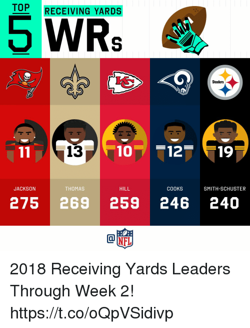 Memes, Steelers, and 🤖: TOP RECEIVING YARDS  5 WRe  Steelers  13  THOMAS  HILL  COOKS  SMITH-SCHUSTER  JACKSON  275 269 259 246 240 2018 Receiving Yards Leaders Through Week 2! https://t.co/oQpVSidivp