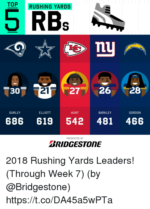 Memes, 🤖, and Bridgestone: TOP RUSHING YARDS  RBs  30  21  272628  GURLEY  ELLIOTT  HUNT  BARKLEY  GORDON  686 619 542 481 466  PRESENTED BY  BRIDGESTONE 2018 Rushing Yards Leaders! (Through Week 7)  (by @Bridgestone) https://t.co/DA45a5wPTa