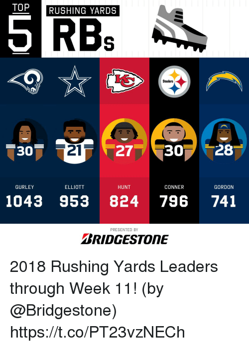Memes, Steelers, and 🤖: TOP  RUSHING YARDS  Steelers  30  21  277 307 28  GURLEY  ELLIOTT  HUNT  CONNER  GORDON  1043 953 824 796 741  PRESENTED BY  BRIDGESTONE 2018 Rushing Yards Leaders through Week 11!  (by @Bridgestone) https://t.co/PT23vzNECh