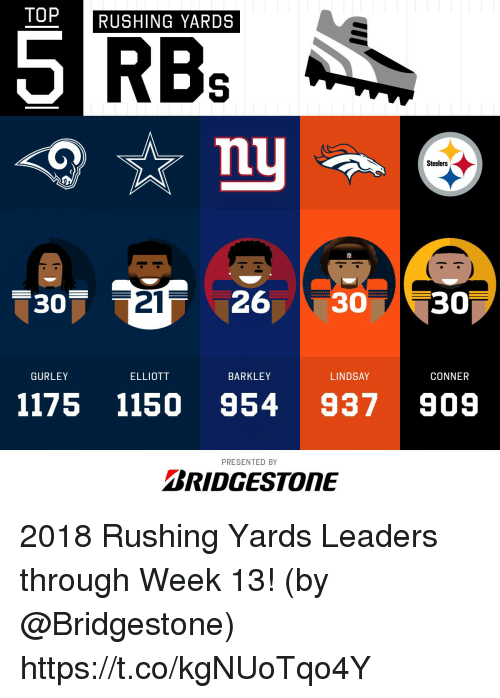gurley: TOP  RUSHING YARDS  Steelers  -307  21  26 30 30  GURLEY  ELLIOTT  BARKLEY  LINDSAY  CONNER  1175 1150 954 937909  PRESENTED BY  BRIDGESTONE 2018 Rushing Yards Leaders through Week 13!  (by @Bridgestone) https://t.co/kgNUoTqo4Y