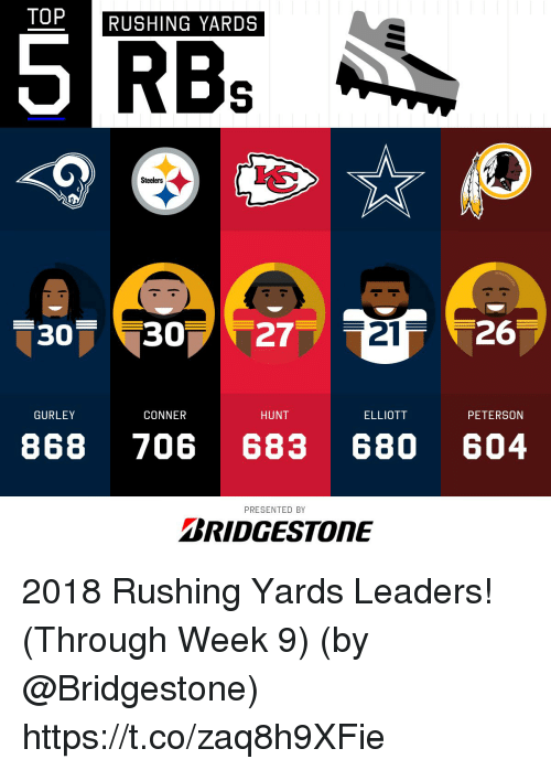 Memes, Steelers, and 🤖: TOP  RUSHING YARDS  Steelers  307 307  27  21 26  GURLEY  CONNER  HUNT  ELLIOTT  PETERSON  868 706 683 680 604  PRESENTED BY  BRIDGESTONE 2018 Rushing Yards Leaders! (Through Week 9)  (by @Bridgestone) https://t.co/zaq8h9XFie