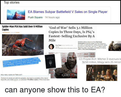 "God, News, and Skyrim: Top stories  EA Blames Subpar Battlefield V Sales on Single Player  Push Square 14 hours ago  spider-Man P54 Has Sold over g Millin '  Copies  God of War Sells 3.1 Million  Copies In Three Days, Is PS4's  Fastest-Selling Exclusive By A  Mile  BY CHRISTOPHER FIDUCCIA  ONİAN 07, 2019 IN GAME NEWS  Paul Tassi Senor Contributer O  Games  Neus nd opinion about uideo games, technolo  Rockstar Games announced that Red Dead  Redemption 2 had the largest opening weekend in  the history of entertainment, making over $725 million  in revenue in three days, and over 17 million copies  shipped in total in two weeks, exceeding the lifetime  sales of Red Dead Redemption  f 10110  ""a sonnenaronowa.  1010 1010  WAYPOINT  WASHHGİON POST  Electronic Entertainment Design and Research, a market  research firm, estimates that the game has sold 22.7 million  copies worldwide. In November 2016, Howard confirmed  Skyrim had sold 30 million copies since its release in 2011  S KYRIM  CD Projekt Rich: Witcher 3 revenuesto  $250 million, trilogy sells 25 million  95  How many copies did Tetris sell?  0  Thanks to its simple and addictive gameplay, the massive popularity of the original  Game Boy and mobile phones. an estimated 170 million copies of Tetris have been"