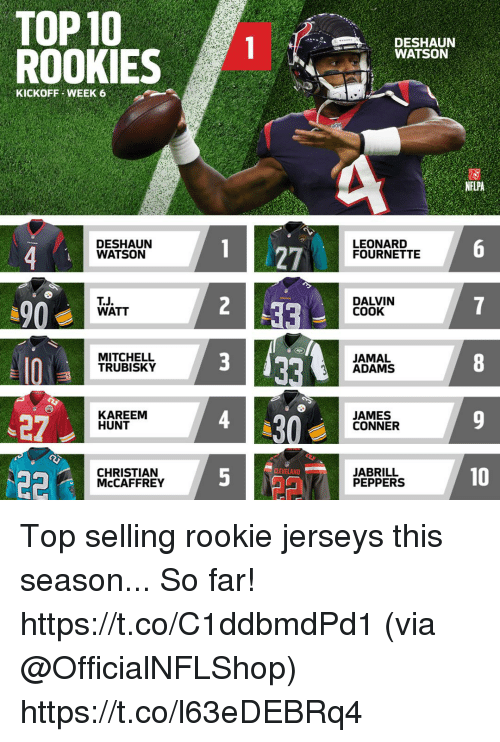Mitchell Trubisky: TOP10  ROOKIES  WATSON  KICKOFF WEEK 6  NFLPA  DESHAUN  WATSON  1 27  LEONARD  FOURNETTE  90  T.J  WATT  DALVIN  COOK  MITCHELL  TRUBISKY  JAMAL  ADAMS  27  KAREEM  HUNT  JAMES  CONNER  CLEVELAND  CHRISTIAN  McCAFFREY  JABRILL  PEPPERS  10 Top selling rookie jerseys this season... So far! https://t.co/C1ddbmdPd1 (via @OfficialNFLShop) https://t.co/l63eDEBRq4