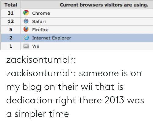 Internet Explorer: Total  31  12  5  2  1  Current browsers visitors are using.  Chrome  Safari  Firefox  Internet Explorer  Wi zackisontumblr: zackisontumblr:  someone is on my blog on their wii that is dedication right there   2013 was a simpler time