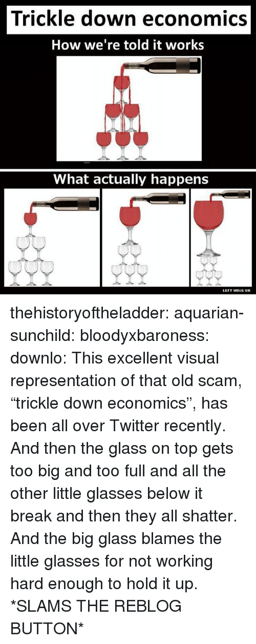 "Tumblr, Twitter, and Blog: Trickle down economics  How we're told it works  What actually happens  LEFT WING UK thehistoryoftheladder: aquarian-sunchild:  bloodyxbaroness:  downlo:  This excellent visual representation of that old scam, ""trickle down economics"", has been all over Twitter recently.   And then the glass on top gets too big and too full and all the other little glasses below it break and then they all shatter.   And the big glass blames the little glasses for not working hard enough to hold it up.  *SLAMS THE REBLOG BUTTON*"