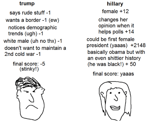 Finals, Obama, and Rude: trump  says rude stuff -1  wants a border -1 (ew)  notices demographic  trends (ugh) -1  white male (uh no thx) -1  doesn't want to maintain a  2nd cold war -1  final score: -5  stinky!)  hillary  female +12  changes her  opinion when it  helps polls +14  could be first female  president (yaaas) +2148  basically obama but with  an even shittier history  (he was black!) 50  final score: yaaas