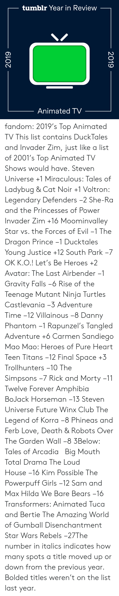 Defenders: tumblr Year in Review  Animated TV  2019  2019 fandom:  2019's Top Animated TV  This list contains DuckTales and Invader Zim, just like a list of 2001's Top Animated TV Shows would have.  Steven Universe +1  Miraculous: Tales of Ladybug & Cat Noir +1  Voltron: Legendary Defenders −2  She-Ra and the Princesses of Power   Invader Zim +16  Moominvalley  Star vs. the Forces of Evil −1  The Dragon Prince −1  Ducktales  Young Justice +12  South Park −7  OK K.O.! Let's Be Heroes +2  Avatar: The Last Airbender −1  Gravity Falls −6  Rise of the Teenage Mutant Ninja Turtles  Castlevania −3  Adventure Time −12  Villainous −8  Danny Phantom −1  Rapunzel's Tangled Adventure +6  Carmen Sandiego  Mao Mao: Heroes of Pure Heart  Teen Titans −12  Final Space +3  Trollhunters −10  The Simpsons −7  Rick and Morty −11  Twelve Forever  Amphibia  BoJack Horseman −13  Steven Universe Future  Winx Club  The Legend of Korra −8  Phineas and Ferb  Love, Death & Robots  Over The Garden Wall −8  3Below: Tales of Arcadia    Big Mouth  Total Drama  The Loud House −16  Kim Possible  The Powerpuff Girls −12  Sam and Max  Hilda  We Bare Bears −16  Transformers: Animated  Tuca and Bertie  The Amazing World of Gumball  Disenchantment Star Wars Rebels −27The number in italics indicates how many spots a title moved up or down from the previous year. Bolded titles weren't on the list last year.