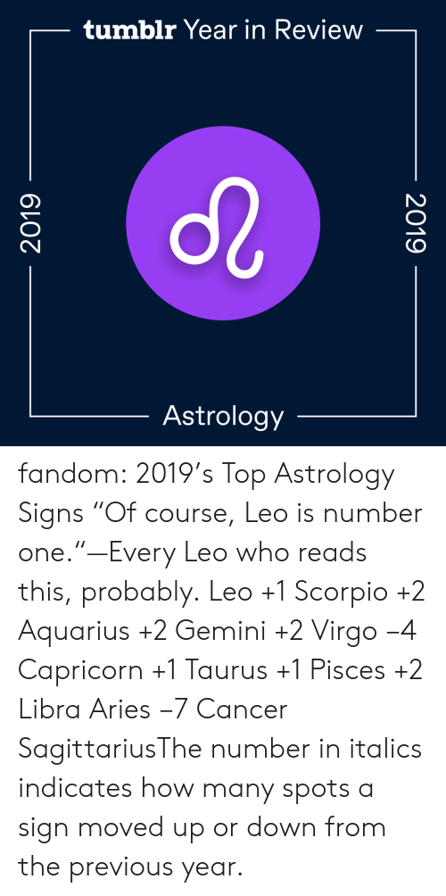 "Taurus: tumblr Year in Review  Astrology  2019  2019 fandom:  2019's Top Astrology Signs  ""Of course, Leo is number one.""—Every Leo who reads this, probably.  Leo +1  Scorpio +2  Aquarius +2  Gemini +2  Virgo −4  Capricorn +1  Taurus +1  Pisces +2  Libra  Aries −7  Cancer  SagittariusThe number in italics indicates how many spots a sign moved up or down from the previous year."