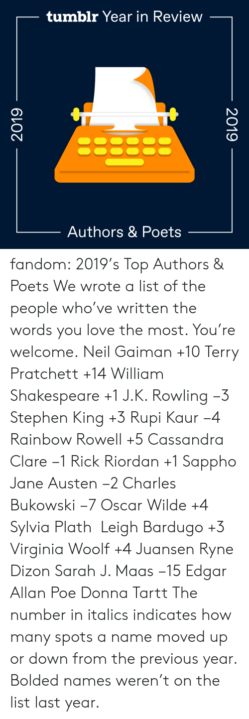 Virginia: tumblr Year in Review  Authors & Poets  2019  2019 fandom:  2019's Top Authors & Poets  We wrote a list of the people who've written the words you love the most. You're welcome.  Neil Gaiman +10  Terry Pratchett +14  William Shakespeare +1  J.K. Rowling −3  Stephen King +3  Rupi Kaur −4  Rainbow Rowell +5  Cassandra Clare −1  Rick Riordan +1  Sappho  Jane Austen −2  Charles Bukowski −7  Oscar Wilde +4  Sylvia Plath   Leigh Bardugo +3  Virginia Woolf +4  Juansen Ryne Dizon  Sarah J. Maas −15  Edgar Allan Poe  Donna Tartt The number in italics indicates how many spots a name moved up or down from the previous year. Bolded names weren't on the list last year.