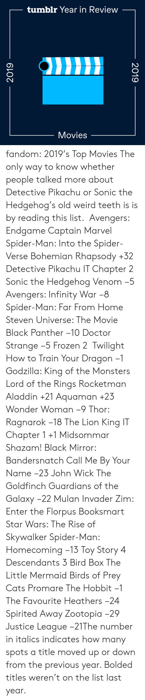 Marvel: tumblr Year in Review  Movies  2019  2019 fandom:  2019's Top Movies  The only way to know whether people talked more about Detective Pikachu or Sonic the Hedgehog's old weird teeth is is by reading this list.   Avengers: Endgame  Captain Marvel  Spider-Man: Into the Spider-Verse  Bohemian Rhapsody +32  Detective Pikachu  IT Chapter 2  Sonic the Hedgehog  Venom −5  Avengers: Infinity War −8  Spider-Man: Far From Home  Steven Universe: The Movie  Black Panther −10  Doctor Strange −5  Frozen 2   Twilight  How to Train Your Dragon −1  Godzilla: King of the Monsters  Lord of the Rings  Rocketman  Aladdin +21  Aquaman +23  Wonder Woman −9  Thor: Ragnarok −18  The Lion King  IT Chapter 1 +1  Midsommar  Shazam!  Black Mirror: Bandersnatch  Call Me By Your Name −23  John Wick  The Goldfinch  Guardians of the Galaxy −22  Mulan  Invader Zim: Enter the Florpus  Booksmart  Star Wars: The Rise of Skywalker  Spider-Man: Homecoming −13  Toy Story 4  Descendants 3  Bird Box  The Little Mermaid  Birds of Prey  Cats  Promare  The Hobbit −1  The Favourite  Heathers −24  Spirited Away  Zootopia −29 Justice League −21The number in italics indicates how many spots a title moved up or down from the previous year. Bolded titles weren't on the list last year.
