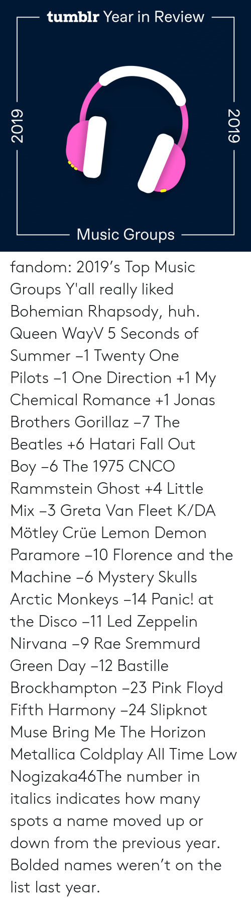All Time: tumblr Year in Review  Music Groups  2019  2019 fandom:  2019's Top Music Groups  Y'all really liked Bohemian Rhapsody, huh.  Queen  WayV  5 Seconds of Summer −1  Twenty One Pilots −1  One Direction +1  My Chemical Romance +1  Jonas Brothers  Gorillaz −7  The Beatles +6  Hatari  Fall Out Boy −6  The 1975  CNCO  Rammstein  Ghost +4  Little Mix −3  Greta Van Fleet  K/DA  Mötley Crüe  Lemon Demon  Paramore −10  Florence and the Machine −6  Mystery Skulls  Arctic Monkeys −14  Panic! at the Disco −11  Led Zeppelin   Nirvana −9  Rae Sremmurd  Green Day −12  Bastille  Brockhampton −23  Pink Floyd  Fifth Harmony −24  Slipknot  Muse  Bring Me The Horizon  Metallica  Coldplay  All Time Low  Nogizaka46The number in italics indicates how many spots a name moved up or down from the previous year. Bolded names weren't on the list last year.
