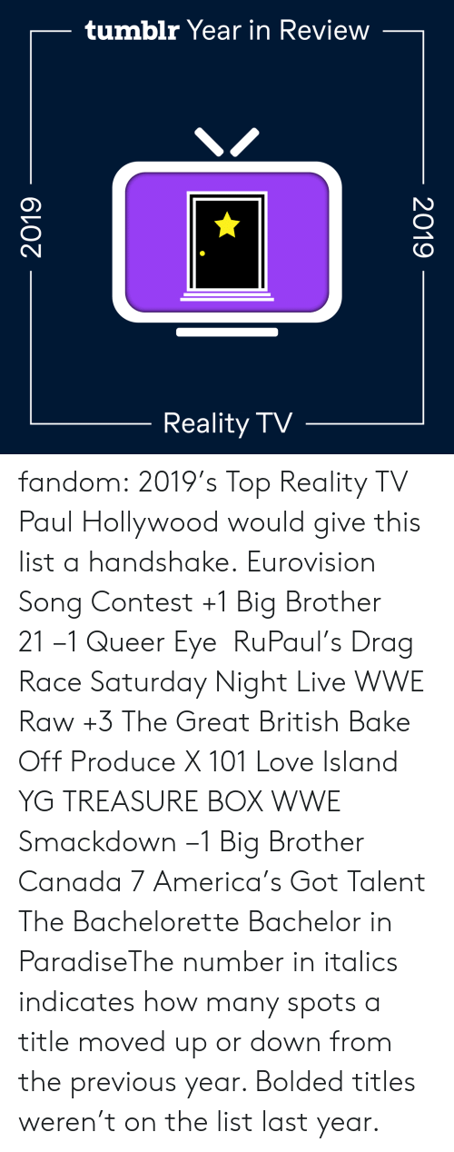 World Wrestling Entertainment: tumblr Year in Review  Reality TV  2019  2019 fandom:  2019's Top Reality TV  Paul Hollywood would give this list a handshake.  Eurovision Song Contest +1  Big Brother 21 −1  Queer Eye   RuPaul's Drag Race  Saturday Night Live  WWE Raw +3  The Great British Bake Off  Produce X 101  Love Island  YG TREASURE BOX  WWE Smackdown −1  Big Brother Canada 7  America's Got Talent  The Bachelorette  Bachelor in ParadiseThe number in italics indicates how many spots a title moved up or down from the previous year. Bolded titles weren't on the list last year.