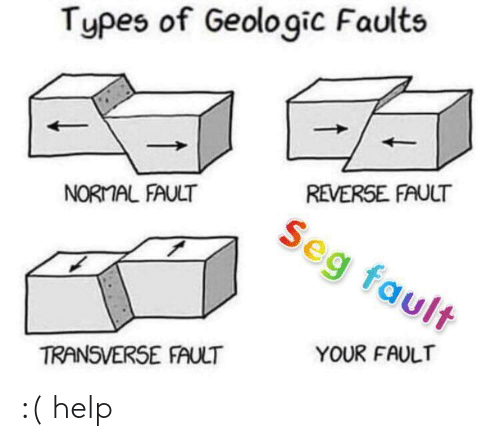 Your Fault: Types of Geologic Faults  REVERSE FAULT  NORMAL FAULT  eg fault  YOUR FAULT  TRANSVERSE FAULT :( help
