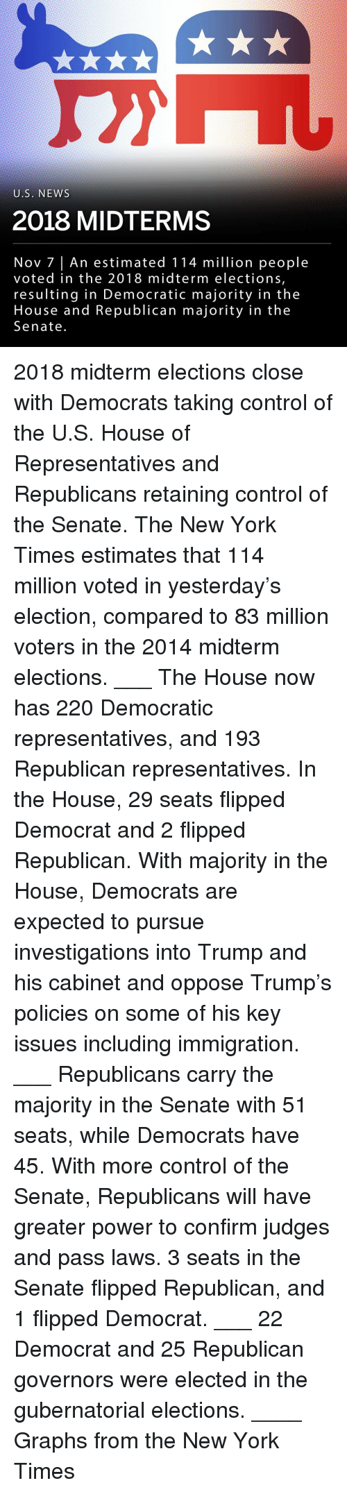 Memes, New York, and News: U.S. NEWS  2018 MIDTERMS  Nov 7 | An estimated 114 million people  voted in the 2018 midterm elections,  resulting in Democratic majority in the  House and Republican majority in the  Senate 2018 midterm elections close with Democrats taking control of the U.S. House of Representatives and Republicans retaining control of the Senate. The New York Times estimates that 114 million voted in yesterday's election, compared to 83 million voters in the 2014 midterm elections. ___ The House now has 220 Democratic representatives, and 193 Republican representatives. In the House, 29 seats flipped Democrat and 2 flipped Republican. With majority in the House, Democrats are expected to pursue investigations into Trump and his cabinet and oppose Trump's policies on some of his key issues including immigration. ___ Republicans carry the majority in the Senate with 51 seats, while Democrats have 45. With more control of the Senate, Republicans will have greater power to confirm judges and pass laws. 3 seats in the Senate flipped Republican, and 1 flipped Democrat. ___ 22 Democrat and 25 Republican governors were elected in the gubernatorial elections. ____ Graphs from the New York Times