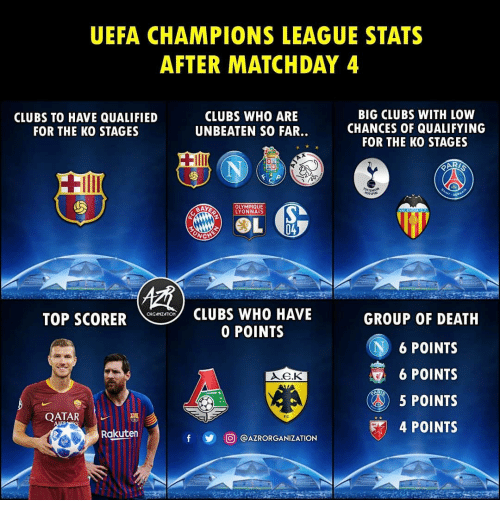 Uefa Champions League: UEFA CHAMPIONS LEAGUE STATS  AFTER MATCHDAY 4  CLUBS TO HAVE QUALIFIED  FOR THE KO STAGES  CLUBS WHO ARE  UNBEATEN SO FAR..  BIG CLUBS WITH LOW  CHANCES OF QUALIFYING  FOR THE KO STAGES  OLYMPIQUE  YONNAIS  CLUBS WHO HAVE  0 POINTS  ORGAIZATION  TOP SCORER  GROUP OF DEATH  N6 POINTS  6 POINTS  5 POINTS  4 POINTS  QATAR  Rakuten  y 回@AZRORGANIZATION