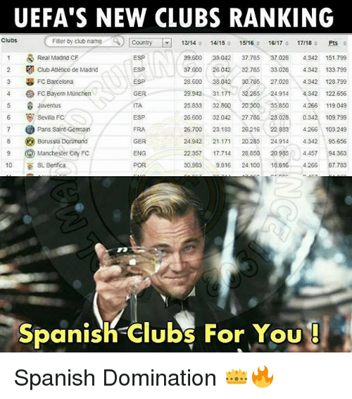 Anaconda, Barcelona, and Club: UEFA'S NEW CLUBS RANKING  Flter ty club name Country13/1414/115/116/17 17/18 Pts  ') [Country-R  Clubs  Filter byclubname  13/14  ESP  ESP  ESP  GER  ITA  ESP  FRA  GER  ENG  POR  39.600 33042 37.785 37.028 4.342 151799  37600 26.042 32.785 33.028 4342 133.799  28.600 38.04230.785 27.0284342 128.799  29942 31.171 32 28524.9144342122.656  25.833 32.800 20300 35.850 4.266 119.049  26.600 32.042 27.785 23028 0.342 109.799  26.700 23.183 26.216 22.883 4266 103 249  24.942 27 20285 24914 4.342 95.656  22357 17.714 28 850 20.985 4457 94363  30.9839.816 24.100 18.6164.26687.783  Real Madrid CF  Club Atlético de Madrid  FC Barcelona  3  4 FCBayem Münchern  Juventus  Sevilla FC  Paris Saint-Germain  Borussia Dortmund  Manchester City FC  6  10 SL Benfica  Spanish Clubs For You  panish  For jou Spanish Domination 👑🔥
