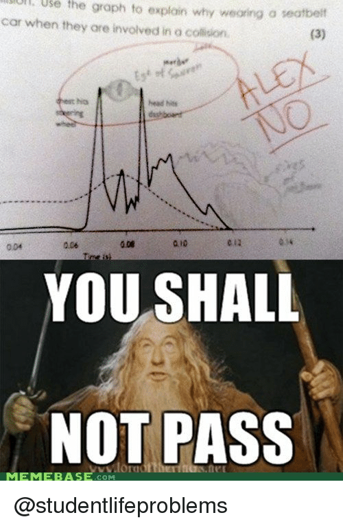 Head, Memebase, and Tumblr: ul.  Use  the  graph  to  explain why weoring o seatbeit  car when they are involved in a collision  merde  No  head hes  0.06  e12  034  004  YOU SHALL  NOT PASS  ww.lor  MEMEBASE.com @studentlifeproblems