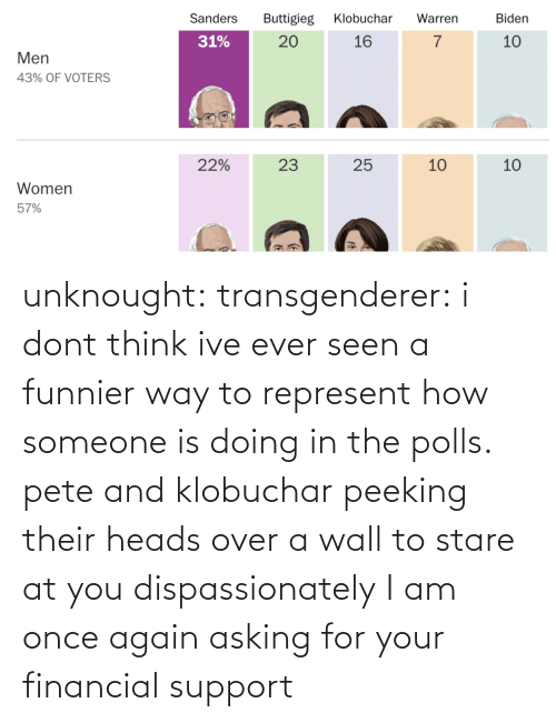 I Dont: unknought:  transgenderer: i dont think ive ever seen a funnier way to represent how someone is doing in the polls. pete and klobuchar peeking their heads over a wall to stare at you dispassionately I am once again asking for your financial support