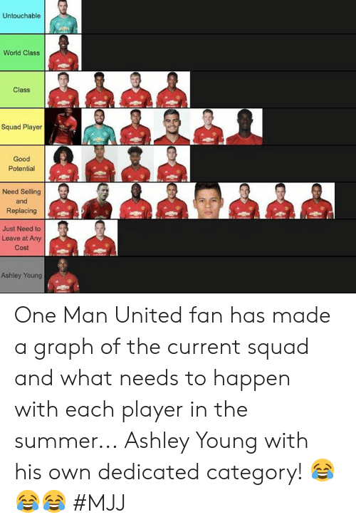 Squad, Summer, and Good: Untouchable  World Class  Class  Squad Player  Good  Potential  Need Selling  and  Replacing  總de 煦色,碧總色煦  Just Need to  Leave at Any  Cost  Ashley Young One Man United fan has made a graph of the current squad and what needs to happen with each player in the summer...  Ashley Young with his own dedicated category! 😂😂😂   #MJJ