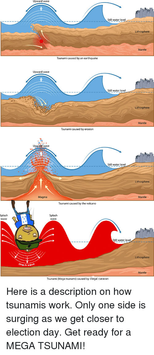 Upward Wave Still Water Level Lithosphere Mantle Tsunami