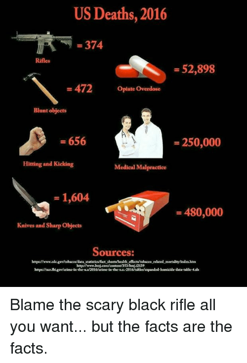 Crime, Facts, and Fbi: US Deaths, 2016  - 374  Rifles  - 52,898  -472 Opiate Overdose  Blunt objects  - 656  -250,000  Hitting and Kicking  Medical Malpractice  - 1,604  - 480,000  Knives and Sharp Objects  Sources:  https://wwwede-govtobacco/data statistics/factsheets/health effects tobacco related mortality/index htm  http://www.bmj.com/content/353/bmj12139  https:/ucr fbi gov/crime-in the-u 2016/crime-in-the-.-2016tables/expanded-homicide-data-table-4ads Blame the scary black rifle all you want... but the facts are the facts.