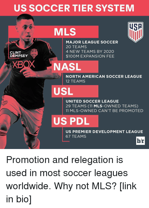 Americanness: US SOCCER TIER SYSTEM  USA  MLS  MAJOR LEAGUE SOCCER  20 TEAMS  4 NEW TEAMS BY 2020  CLINT  DEMPSEY  $100M EXPANSION FEE  XB  NASL  NORTH AMERICAN SOCCER LEAGUE  12 TEAMS  USL  UNITED SOCCER LEAGUE  29 TEAMS (11 MLS-OWNED TEAMS)  11 MLS-OWNED CAN'T BE PROMOTED  US PDL  US PREMIER DEVELOPMENT LEAGUE  67 TEAMS  br Promotion and relegation is used in most soccer leagues worldwide. Why not MLS? [link in bio]