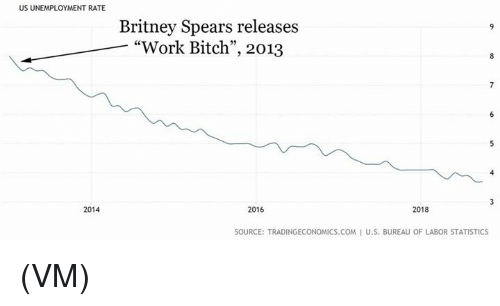 "Bitch, Britney Spears, and Memes: US UNEMPLOYMENT RATE  Britney Spears releases  ""Work Bitch"", 2013  2018  2016  2014  SOURCE: TRADINGECONOMICS.COM I U.S. BUREAU OF LABOR STATISTICS (VM)"