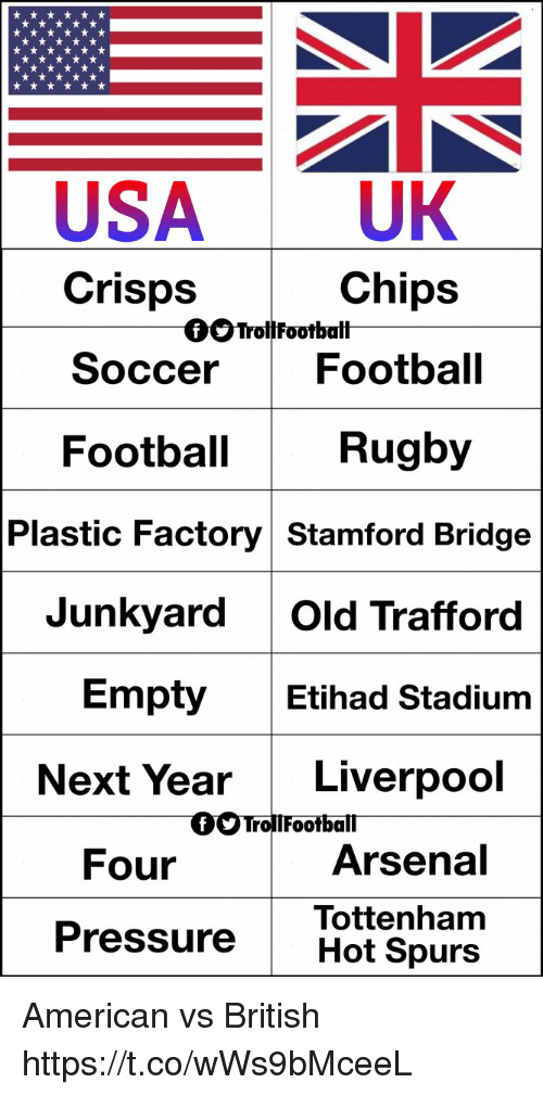 Football, Memes, and Pressure: USA UK  Crisps  Chips  OOTrollFootbalt  So  ccer Football  Football  Rugby  Plastic Factory Stamford Bridge  Junkyard Old Trafford  Etihad Stadium  Empty  Next Year Liverpool  Four  Arsena  Tottenham  Pressure Hot Spurs American vs British https://t.co/wWs9bMceeL