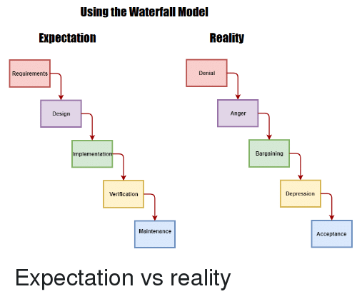 Expectation Reality: Using the Waterfall Model  Expectation  Reality  Requirements  Denial  Design  Anger  Bargaining  Verification  Depression  Maintenance  Acceptance Expectation vs reality
