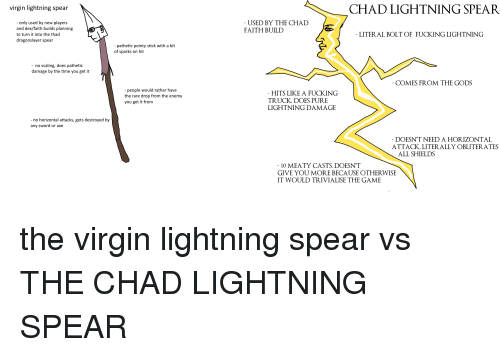 Fucking, The Game, and Virgin: virgin lightning spear  CHAD LIGHTNING SPEAR  - only used by new players  and dex/faith builds planning  to turn it into the thad  dragonslayer spear  USED BY THE CHAD  FAITH BUILD  LITER AL BOLT OF FUCKING LIGHTNING  - pathetic pointy stick with a bit  of sparks on hit  - no scaling, does pathetic  damage by the time you get it  COMES FROM THE GODS  - people would rather have  the rare drop from the enemy  you get it from  HITS LIKE A FUCKING  TRUCK, DOES PURE  LIGHTNING DAMAGE  no horizontal attacks, gets destroyed by  any sword or axe  DOESN'T NEED A HORIZONTAL  ATTACK LITERALLY OBLITERATES  ALL SHIELDS  10 MEATY CASTS. DOESN'T  GIVE YOU MORE BECAUSE OTHERWISE  IT WOULD TRIVIALISE THE GAME