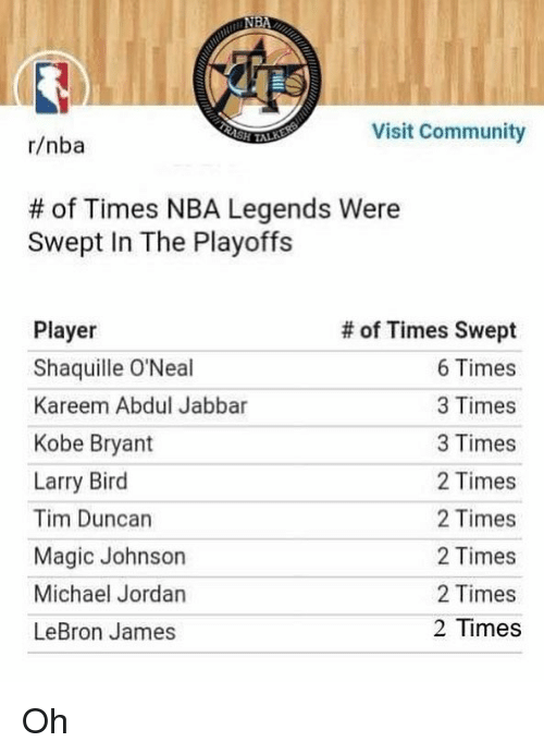 Community, Kobe Bryant, and LeBron James: Visit Community  r/nba  # of Times NBA Legends were  Swept In The Playoffs  Player  Shaquille O'Neal  Kareem Abdul Jabbar  Kobe Bryant  Larry Bird  Tim Duncan  Magic Johnson  Michael Jordan  LeBron James  # of Times Swept  6 Times  3 Times  3 Times  2 Times  2 Times  2 Times  2 Times  2 Times Oh