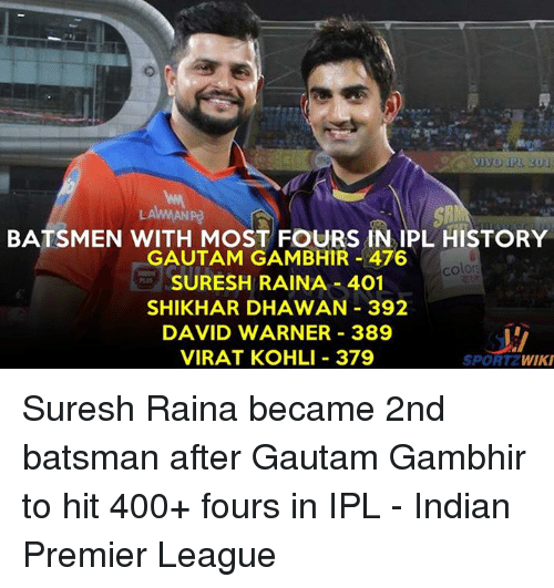 Memes, Premier League, and History: VIVO IPL 20i  BATSMEN WITH MOST FOURS IN IPL HISTORY  GAUTAM GAMBHIR 476  color  SURESH RAINA 401  SHIKHARDHAWAN 392  DAVID WARNER 389  VIRAT KOHLI 379  SPORT  WIKI Suresh Raina became 2nd batsman after Gautam Gambhir to hit 400+ fours in IPL - Indian Premier League