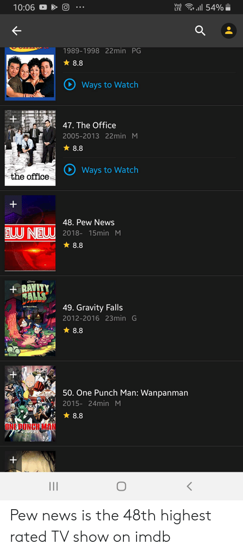 News, One-Punch Man, and The Office: Voi)  10:06  LT 54%  1989-1998 22min PG  8.8  Ways to Watch  47. The Office  2005-2013 22min M  8.8  Ways to Watch  the office  +  48. Pew News  EUUNEUU 2018- 15min M  8.8  DiSNEYP  +RAVITY  CALLS  49. Gravity Falls  Just West of Weird.  2012-2016 23min G  8.8  +  50. One Punch Man: Wanpanman  2015- 24min M  8.8  ONEDUNCH MAN  +  II Pew news is the 48th highest rated TV show on imdb
