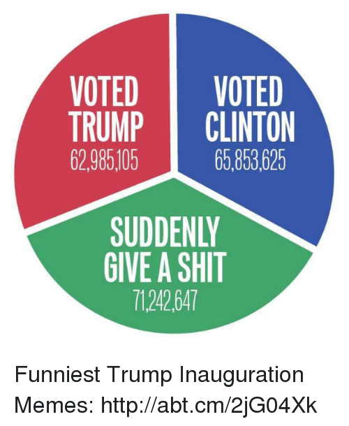Funniest Trump: VOTED  VOTED  TRUMP  CLINTON  62.985105  65.853625  SUDDENLY  GIVE A SHIT  7124264T Funniest Trump Inauguration Memes: http://abt.cm/2jG04Xk