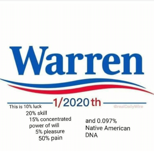 ... Power: Warrenn 1/2020th This is 10% luck @realDailyWire 20% skill 15%  concentrated a power of will and 0.097% Native American DNA 5% pleasure 50%  pain