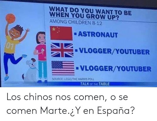 harris: WHAT DO YOU WANT TO BE  WHEN YOU GROW UP?  AMONG CHILDREN 8-12  ASTRONAUT  01  VLOGGER/YOUTUBER  VLOGGER/YOUTUBER  SOURCE: LEGO/THE HARRIS P0LL  TALK OF THE TABLE Los chinos nos comen, o se comen Marte.¿Y en España?