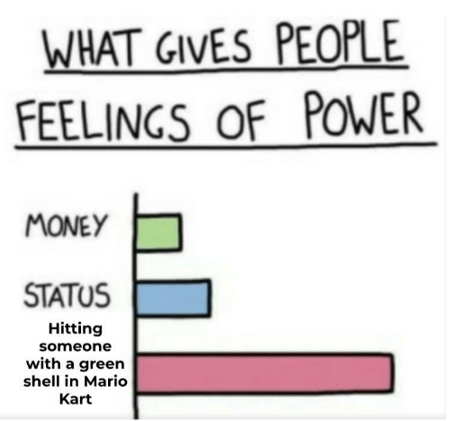 Mario: WHAT GIVES PEOPLE  FEELINGS OF POWER  MONEY  STATUS  Hitting  someone  with a green  shell in Mario  Kart