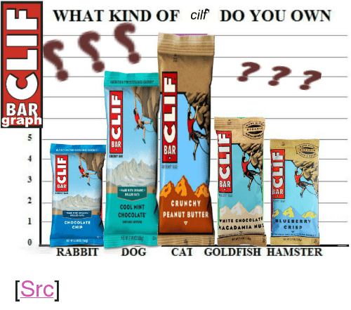 "Energy, Goldfish, and Reddit: WHAT KIND OF cilf DO YOU OWN  BA  grap  BAR  BAR  ENERGY BAR  BAR  BAR  WITH ORGANIC  BAR  ROLLED AT  CRUNCHY  COOL MINT  CHOCOLATE PEANUT BUTTER  CHOCOLATE  CHIP  HITE CHocCOLATE  ACADAMIA NUT  BLUEBERRY  CRISP  NEW 24002晦  RABBIT DOG CAT GOLDFISH HAMSTER <p>[<a href=""https://www.reddit.com/r/surrealmemes/comments/7ttohd/_/"">Src</a>]</p>"