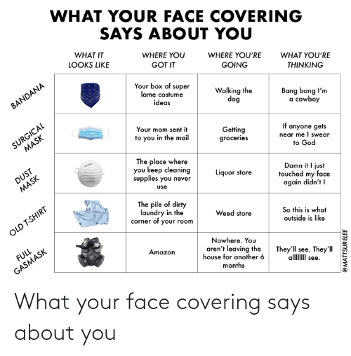 your face: What your face covering says about you