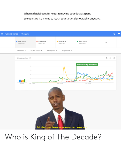 Pepe Meme: When r/dataisbeautiful keeps removing your data as spam,  so you make it a meme to reach your target demographic anyways.  = Google Trends  Compare  shrek meme  drake meme  doge meme  pepe meme  Search term  Search term  Search term  Search term  1/1/10 - 12/5/19 ▼  Image Search -  Worldwide ▼  All categories ▼  Interest over time  Drake actually starts here.  100  75  50  25  Note  Nov 1, 2016  Jan 1, 2010  Jun 1, 2013  Average  Modern problems require modern solutions Who is King of The Decade?