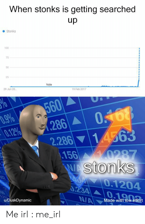 Feb 2017: When stonks is getting searched  up  Stonks  100  75  50  25  Note  29 Jun 20  19 Feb 2017  %o  560  0.9%  0.12%  286 068  2.286 14563  156 0287  WA Stonks  Ad 0.1204  0.234  02  NA  u/DuskDynamic  Made with low effort Me irl : me_irl