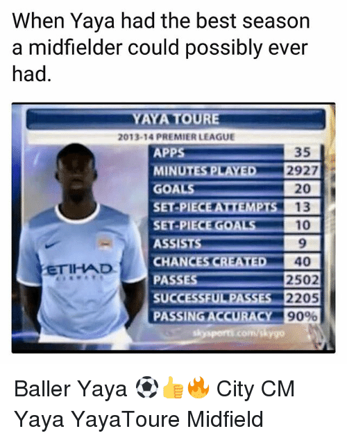 Goals, Memes, and Premier League: When Yaya had the best season  a midfielder could possibly ever  had  2013-14 PREMIER LEAGUE  APPS  MINUTES PLAYED 2927  GOALS  20  SET  ASSISTS  CHANCESCR  PA  SUCCESSE  PASSING ACCURACY  9  40  2502  ETIHADC  sysports.com/skygo Baller Yaya ⚽️👍🔥 City CM Yaya YayaToure Midfield
