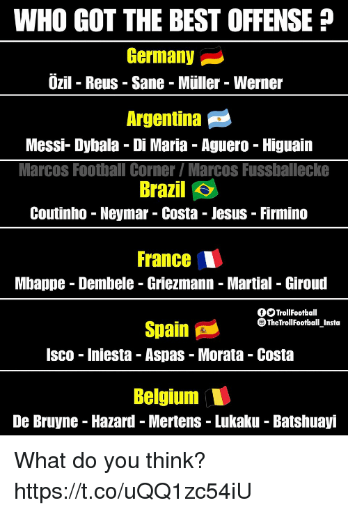 Belgium, Football, and Jesus: WHO GOT THE BEST OFFENSE  Germany  zil - Reus Sane - Müller - Werner  Argentina  Messi- Dybala - Di Maria Aguero Higuain  Marcos Football Corner Marcos Fussballecke  Brazil  Coutinho - Neymar - Costa - Jesus - Firmino  France  Mbappe - Dembele - Griezmann Martial - Giroud  fOTrollFootball  TheTrollFootball Insta  Spain A'  Isco - Iniesta - Aspas - Morata - Costa  Belgium  De Bruyne - Hazard - Mertens - Lukaku Batshuayi What do you think? https://t.co/uQQ1zc54iU