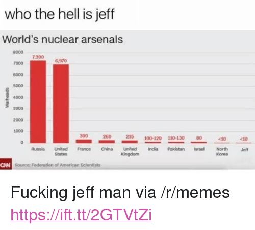 """federation: who the hell is jeff  World's nuclear arsenals  8000 1.300 6970  7000  6000  5000  4000  3000  2000  1000  7,300  300  260  215 100-120 110-130 0  Unilted France China United India Pakistan srael  States  Russia  North  Korea  Jeff  Source: Federation of American Scientists <p>Fucking jeff man via /r/memes <a href=""""https://ift.tt/2GTVtZi"""">https://ift.tt/2GTVtZi</a></p>"""
