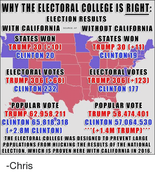 Vote Trump: WHY THE ELECTORAL COLLEGE IS RIGHT.  ELECTION RESULTS  WITH CALIFORNIA  SOURCE: AP  WITHOUT CALIFORNIA  STATES WON  STATES WON  TRUMP 30 0+10)  TRUMP 30 (+11)  CLINTON 20  CLINTON 19  ELECTORAL VOTES ELECTORAL VOTES  TRUMP 306 (468)  TRUMP 306 12aj  CLINTON 111  282  CLINTON  POPULAR VOTE  POPULAR VOTE  TRUMP 62,958,211 TRUMP 58,474,401  CLINTON 65,818,318  CLINTON 57,064,530  0+2.8M CLINTON]  C+1.4M TRUMP)  THE ELECTORAL COLLEGE WAS DESIGNED TO PREVENTILARGE  POPULATIONS FROM HIJCKING THE RESULTS OF THE NATIONAL  ELECTION, WHICHIS PROVEN HERE WITH CALIFORNIA IN 2016. -Chris