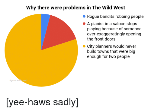 Yee, Rogue, and Wild: Why there were problems in The Wild West  Rogue bandits robbing people  A pianist in a saloon stops  playing because of someone  over-exaggeratingly opening  the front doors  City planners would never  build towns that were big  enough for two people  u/genera [yee-haws sadly]