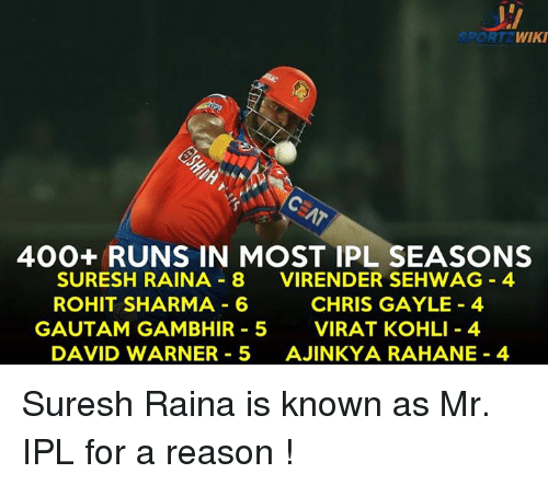 Memes, Wiki, and Reason: WIKI  400+ RUNS IN MOST IPL SEASONS  SURESH RAINA 8  VIRENDER SEHWAG 4  ROHIT SHARMA 6  CHRIS GAYLE 4  GAUTAM GAMBHIR 5  VIRAT KOHLI 4  DAVID WARNER 5  AJINKYA RAHANE 4 Suresh Raina is known as Mr. IPL for a reason !